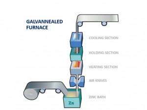Finbin-Galvannealed